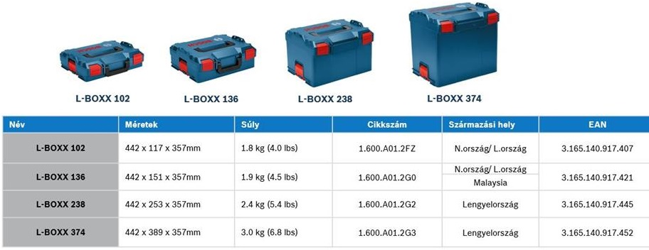 L-Boxx méretek